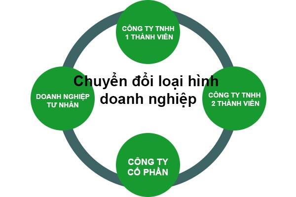 Chuyen Doi Loai Hinh Doanh Nghiep